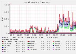 IRQのグラフ